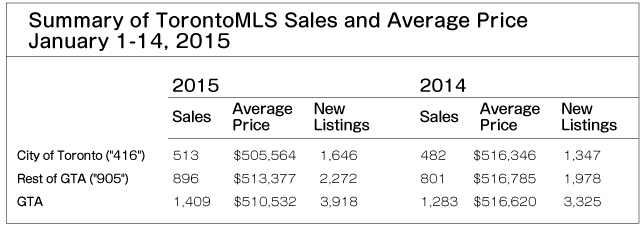 TorontoMLS Sales & Average Price  By Home Type January 1-14, 2015