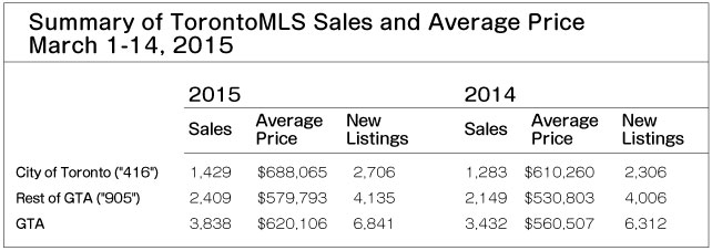 TorontoMLS Sales & Average Price By Home Type March 1-14, 2015