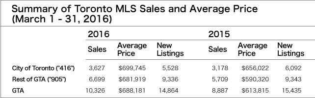 MLS-sales-01