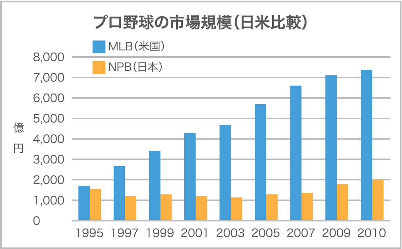 出典)Fortes, The Business of Baseball, Asahicom