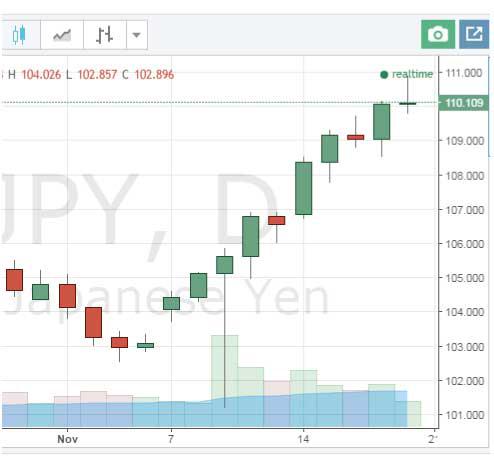 11月8日大統領選挙後のドル円推移