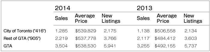 TorontoMLS Sales & Average Price  By Home Type