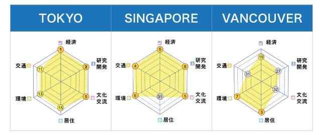 数字は世界主要40都市を比較した順位になっています。