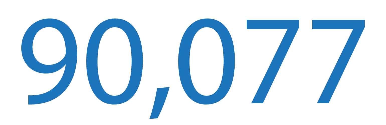 90,077