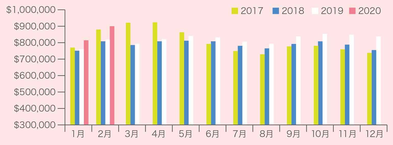 住宅マーケット年別比較チャート