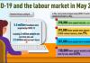 【速報】カナダ、5月は29万人の雇用増加。しかし失業率は過去最高の13.7%に上昇|統計局調べ