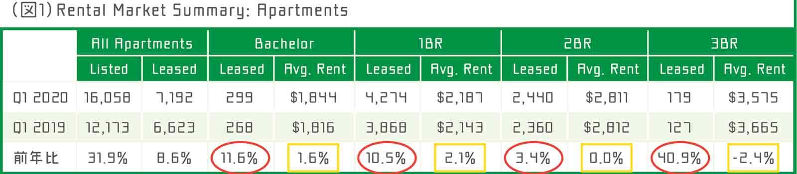 (図1)Rental Market Summary: Apartments