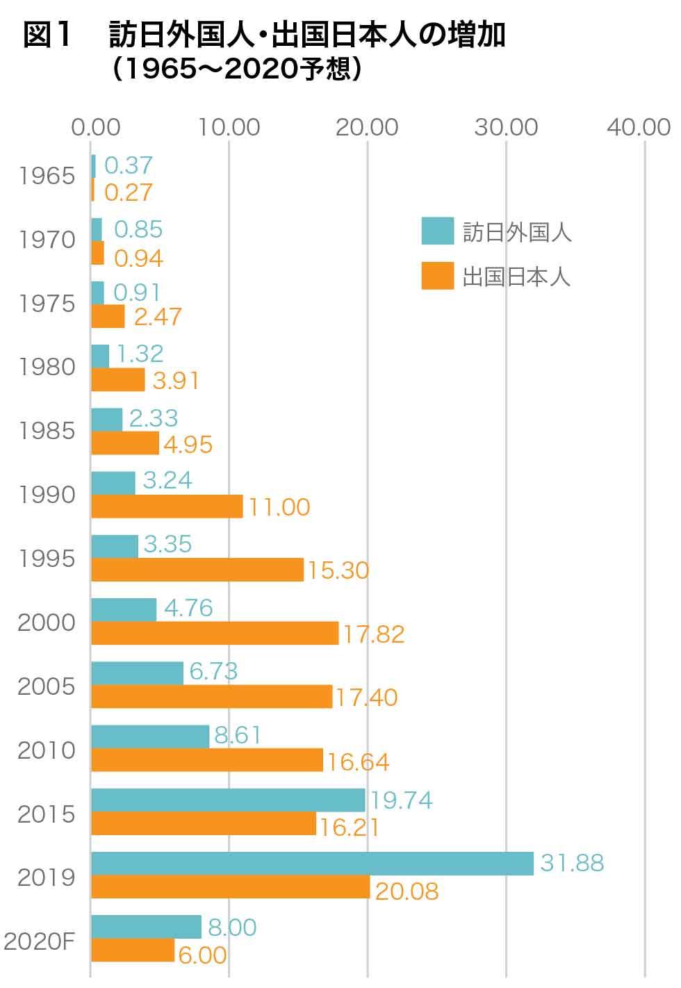 図1:訪日外国人・出国日本人の増加(1965~2020予想)
