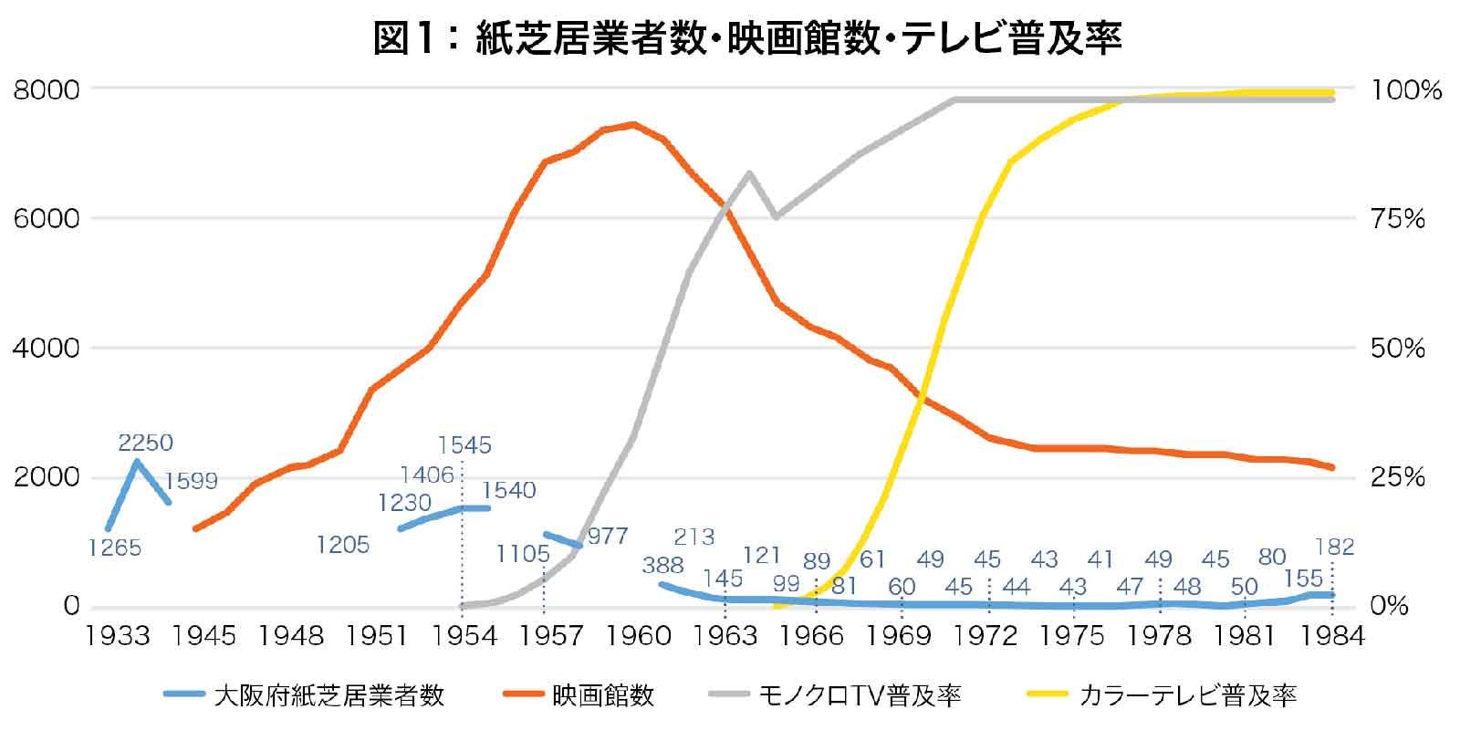 図1: 紙芝居業者数・映画館数・テレビ普及率