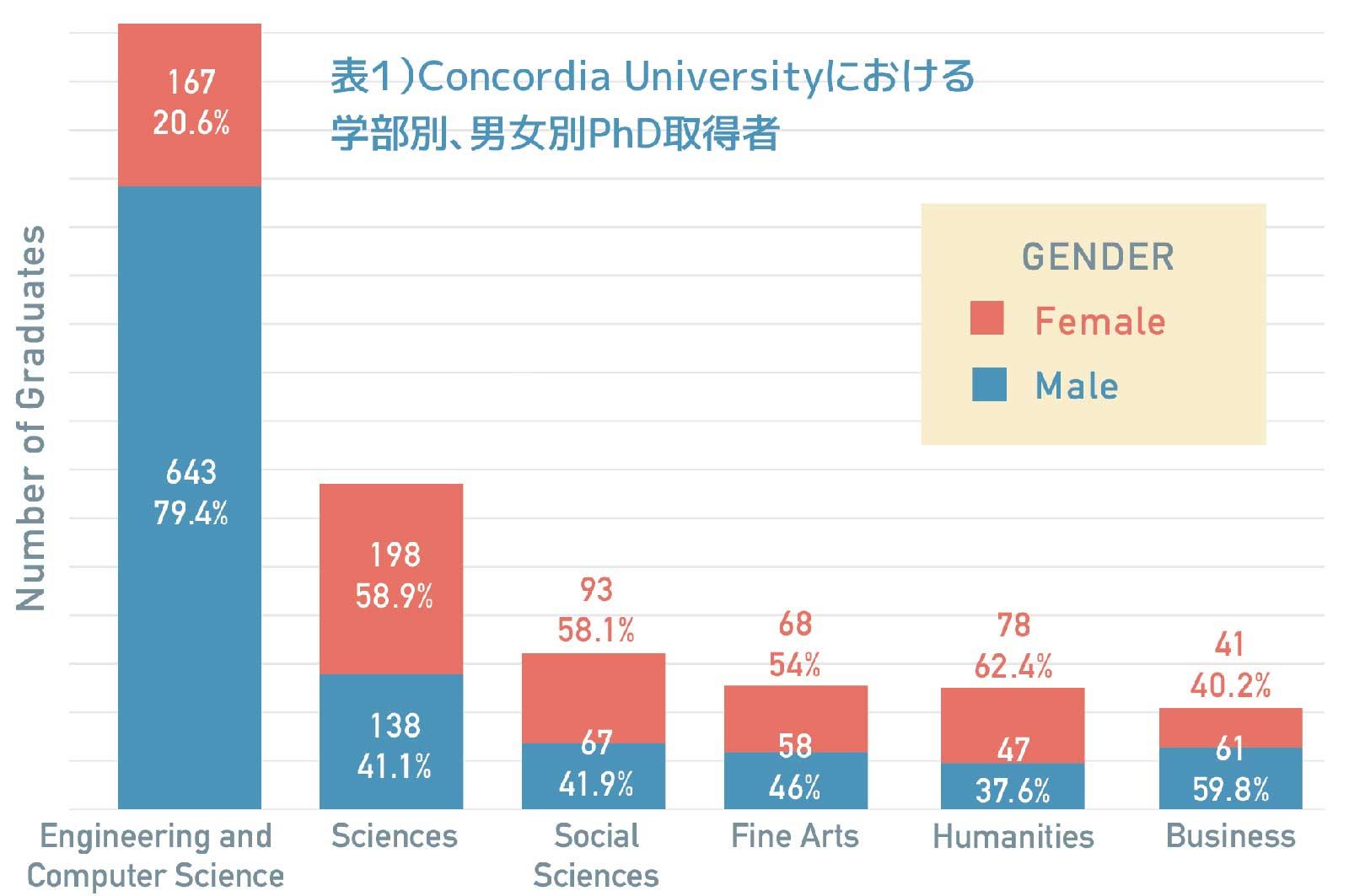 表1)Concordia Universityにおける学部別、男女別PhD取得者