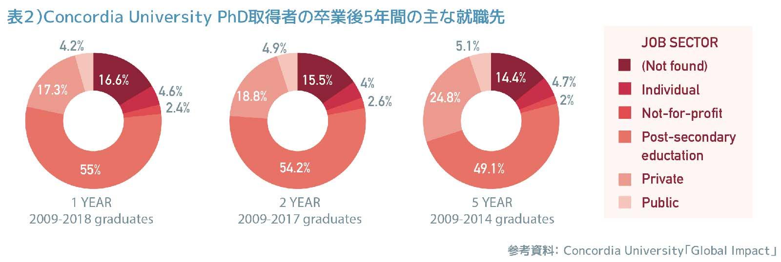 表2)Concordia University PhD取得者の卒業後5年間の主な就職先